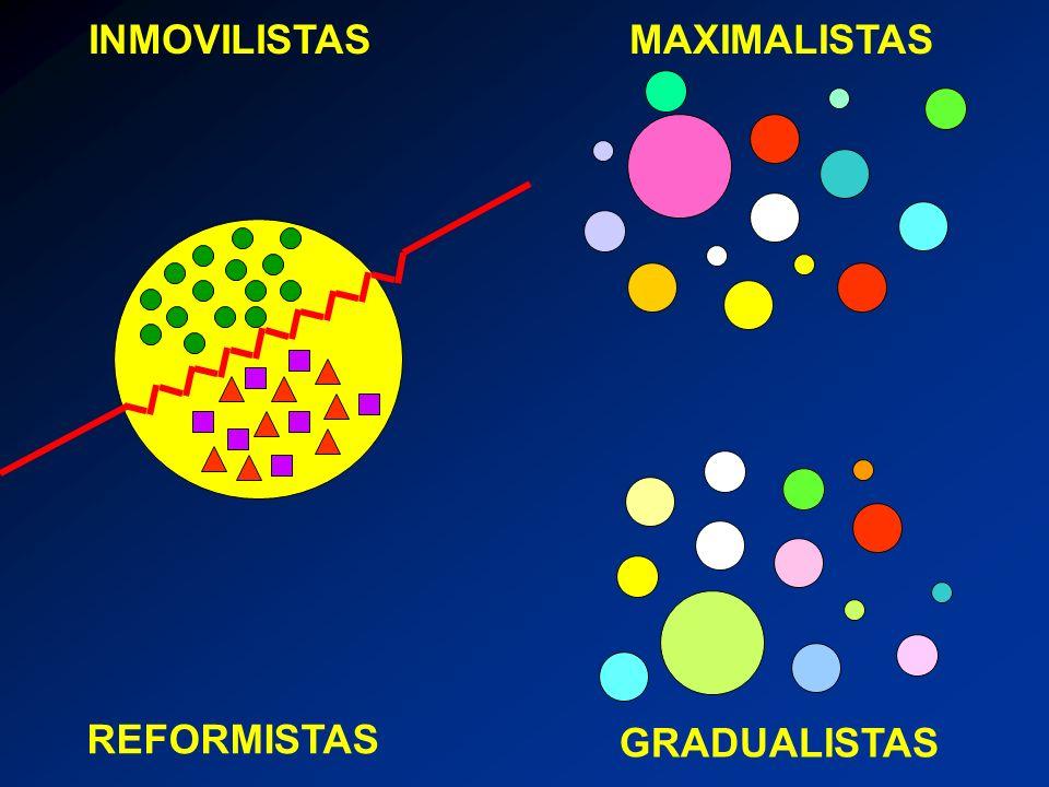 INMOVILISTAS MAXIMALISTAS REFORMISTAS GRADUALISTAS