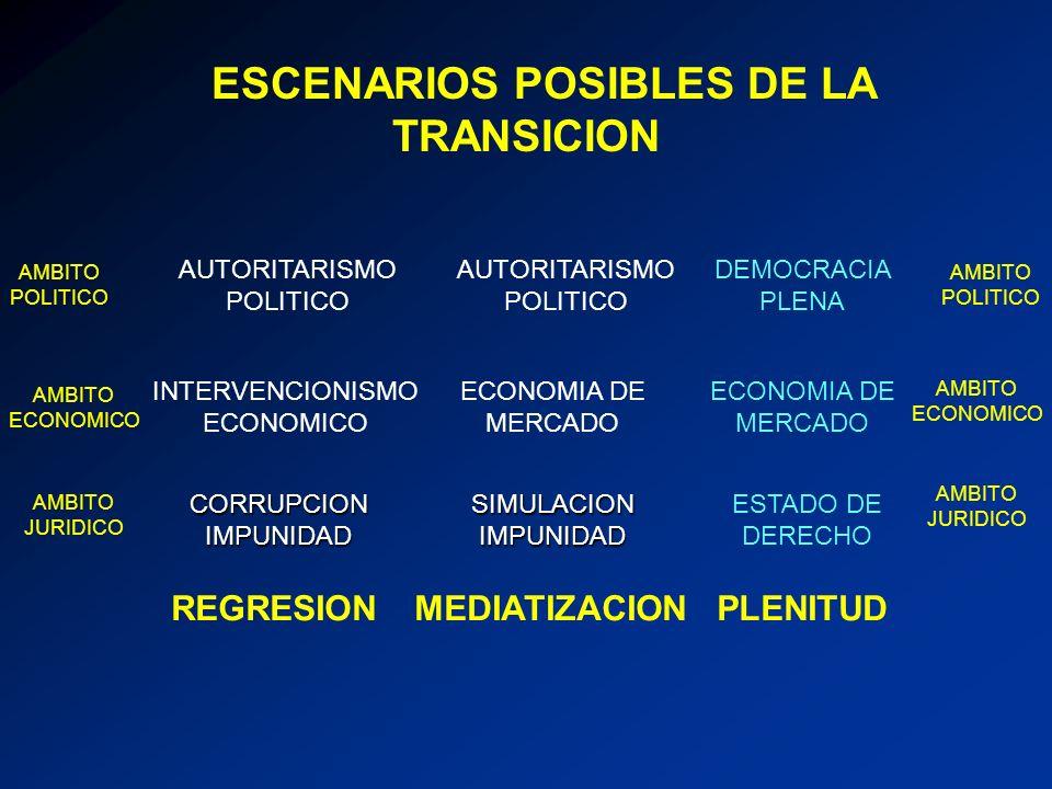 ESCENARIOS POSIBLES DE LA