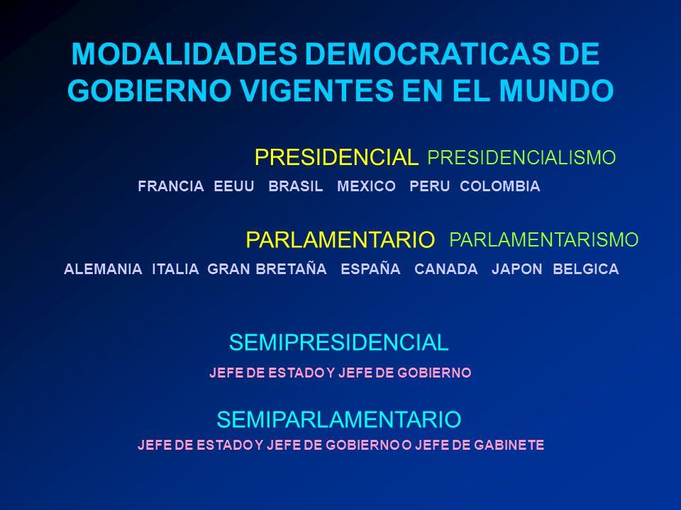 MODALIDADES DEMOCRATICAS DE GOBIERNO VIGENTES EN EL MUNDO