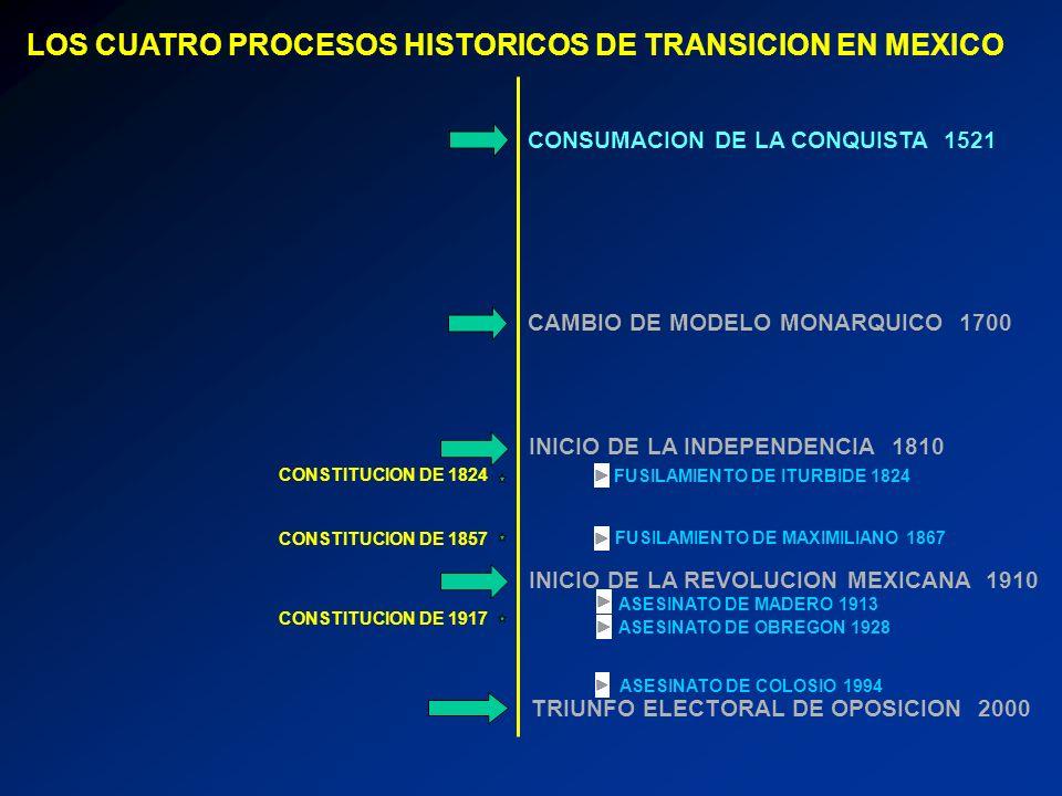 LOS CUATRO PROCESOS HISTORICOS DE TRANSICION EN MEXICO