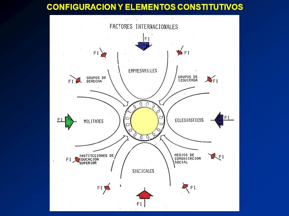 CONFIGURACION Y ELEMENTOS CONSTITUTIVOS