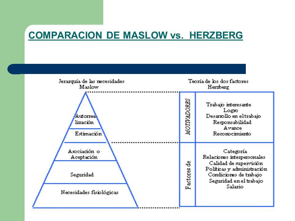Maslow vs herzberg essay