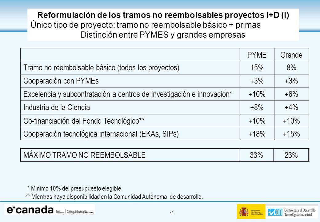 Reformulación de los tramos no reembolsables proyectos I+D (I)