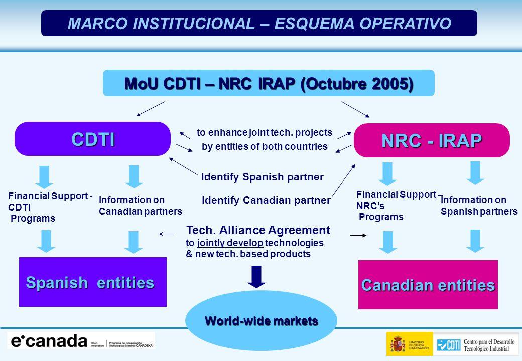 CDTI NRC - IRAP MARCO INSTITUCIONAL – ESQUEMA OPERATIVO