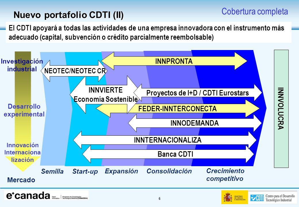 Nuevo portafolio CDTI (II) Cobertura completa