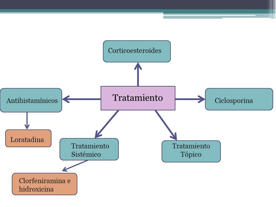 Tratamiento Corticoesteroides Antihistamínicos Ciclosporina Loratadina