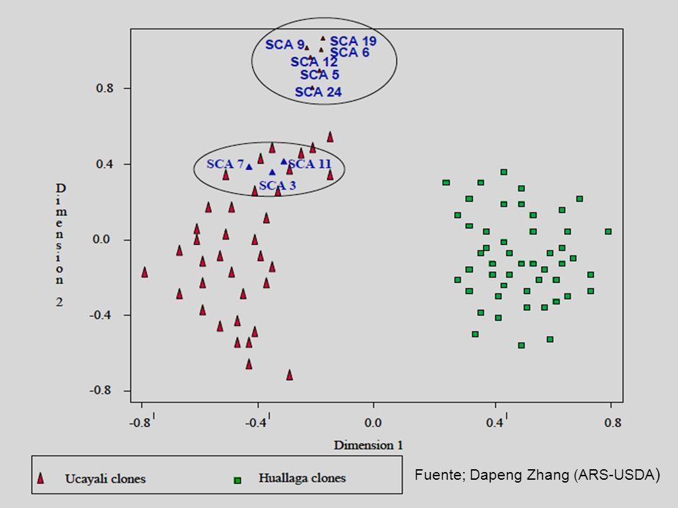 Fuente; Dapeng Zhang (ARS-USDA)