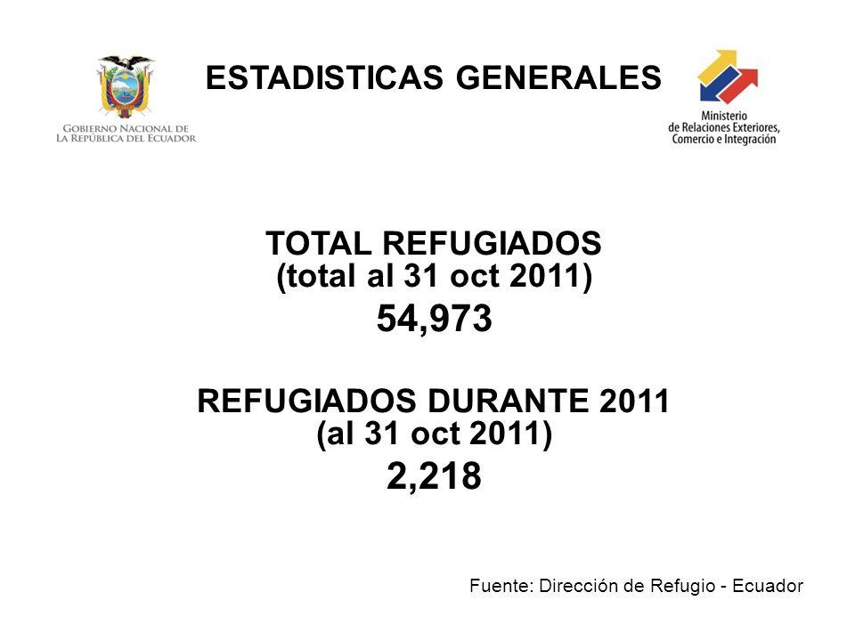 54,973 2,218 ESTADISTICAS GENERALES