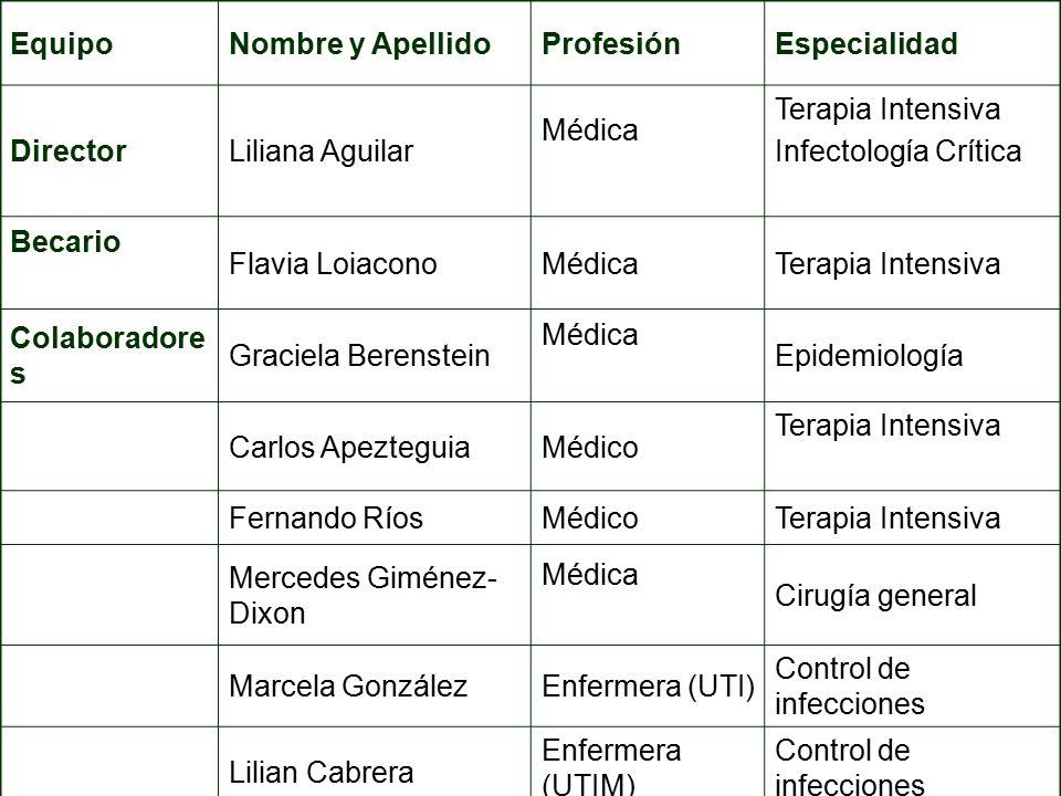 Equipo Nombre y Apellido. Profesión. Especialidad. Director. Liliana Aguilar. Médica. Terapia Intensiva.