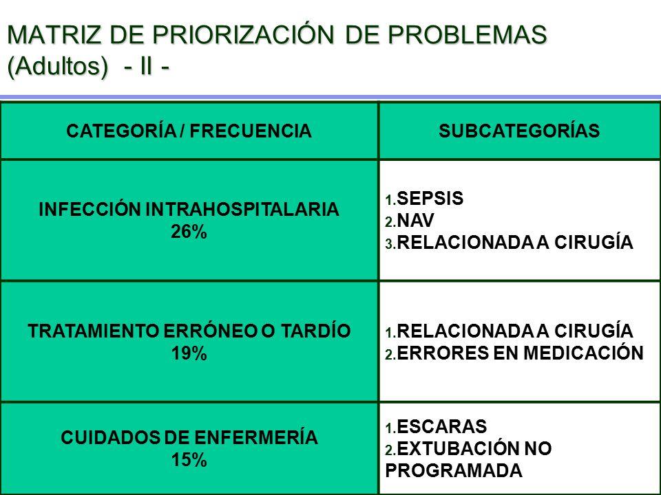 MATRIZ DE PRIORIZACIÓN DE PROBLEMAS (Adultos) - II -