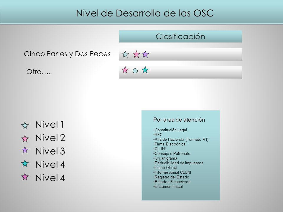 Nivel de Desarrollo de las OSC