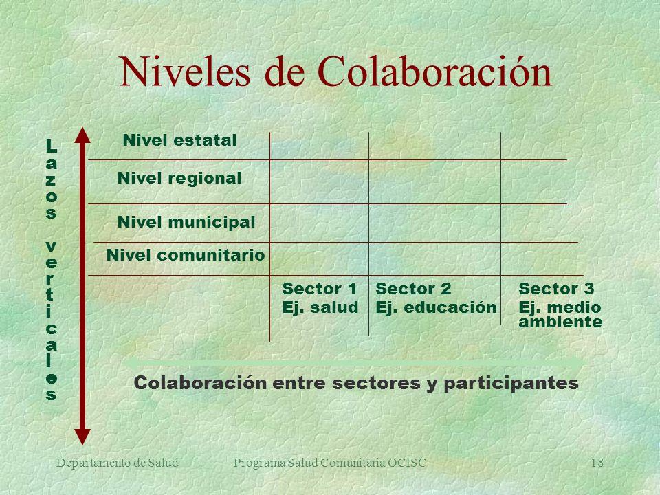 Niveles de Colaboración