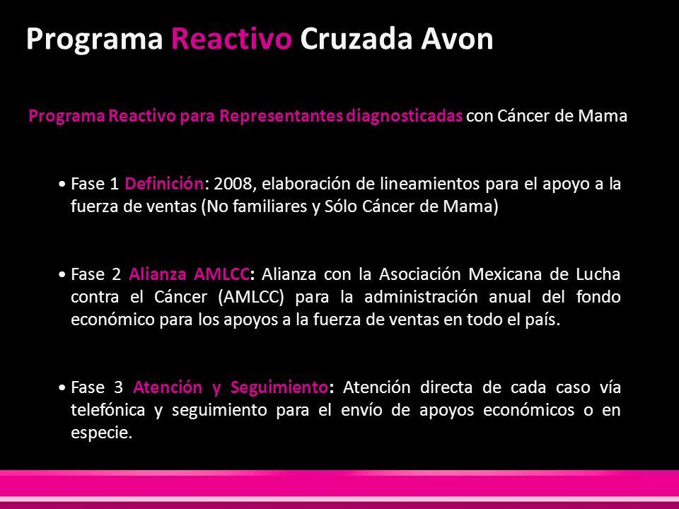 Programa Reactivo Cruzada Avon