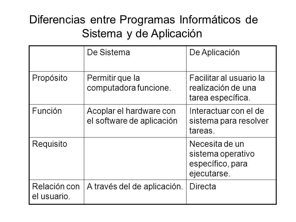 Diferencias entre Programas Informáticos de Sistema y de Aplicación