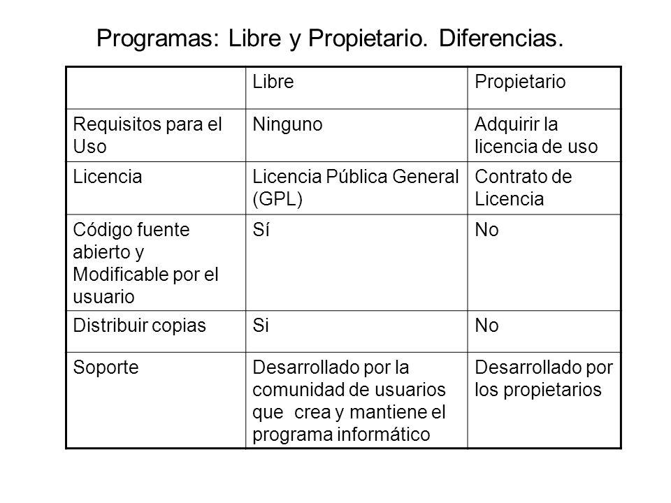 Programas: Libre y Propietario. Diferencias.