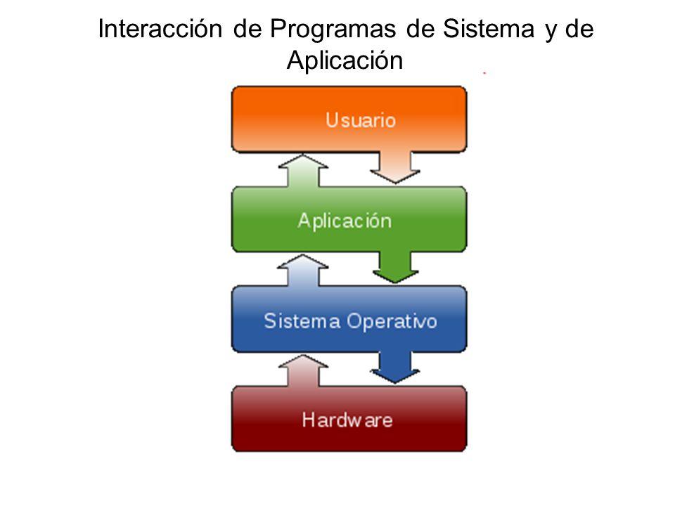 Interacción de Programas de Sistema y de Aplicación