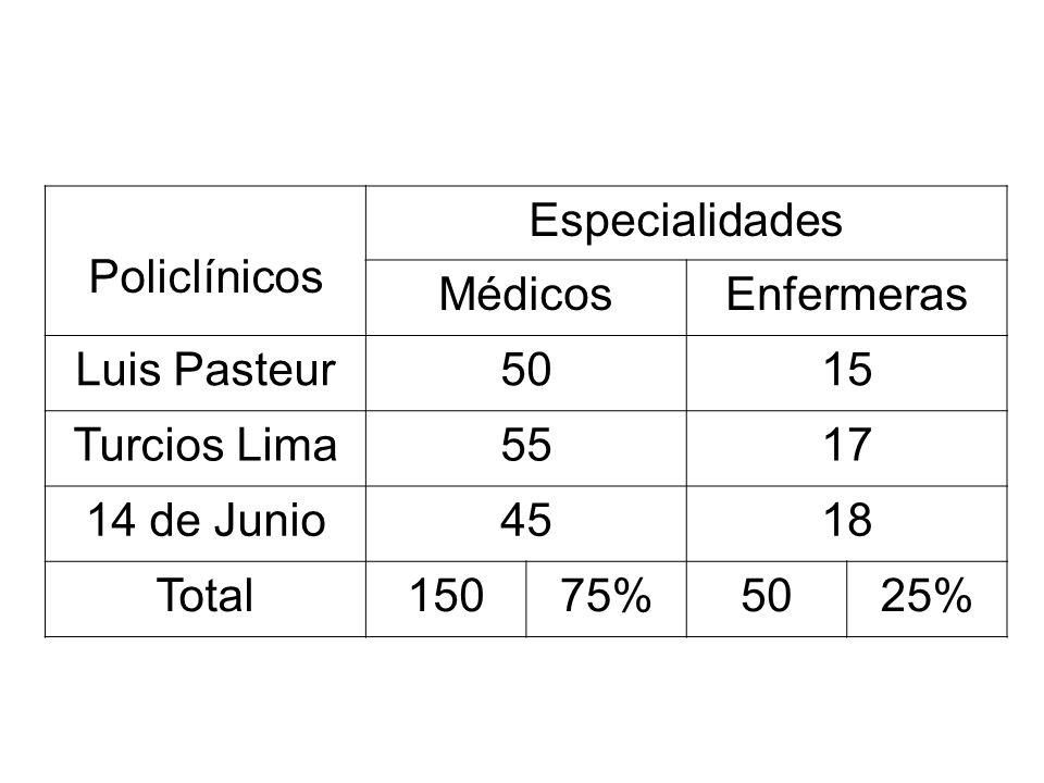 Policlínicos Especialidades Médicos Enfermeras Luis Pasteur 50 15