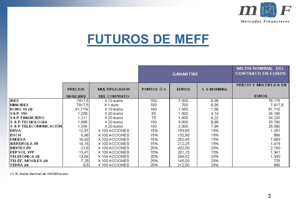 FUTUROS DE MEFF
