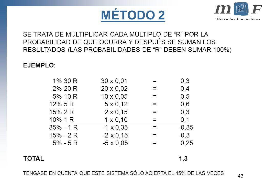 MÉTODO 2 SE TRATA DE MULTIPLICAR CADA MÚLTIPLO DE R POR LA