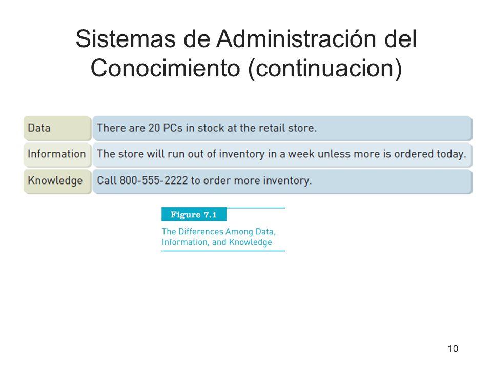 Sistemas de Administración del Conocimiento (continuacion)