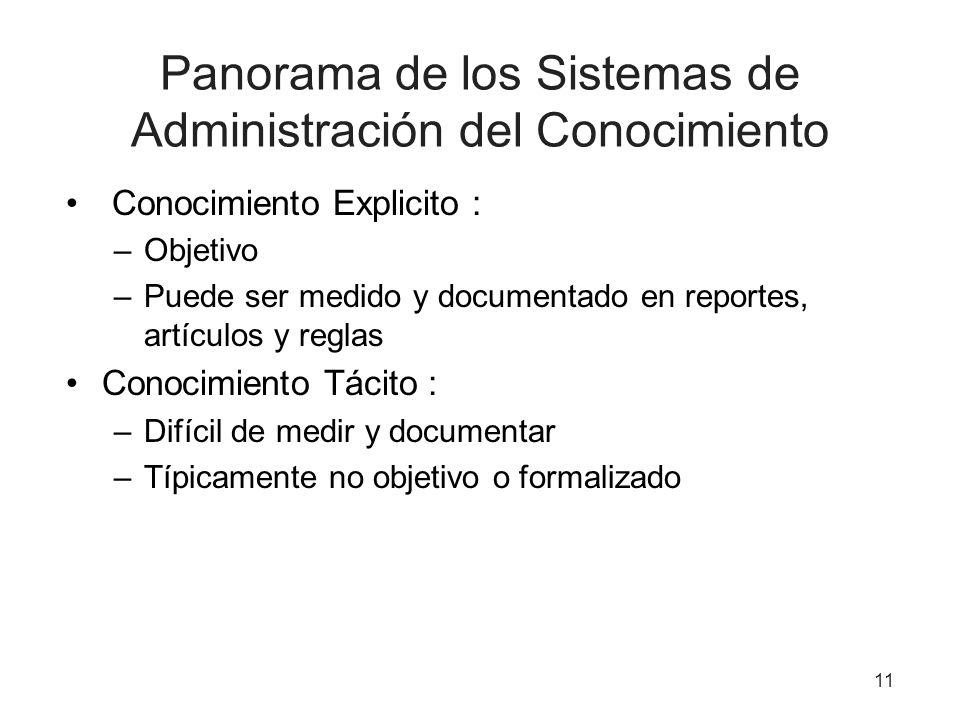 Panorama de los Sistemas de Administración del Conocimiento
