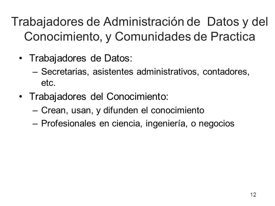 Trabajadores de Administración de Datos y del Conocimiento, y Comunidades de Practica