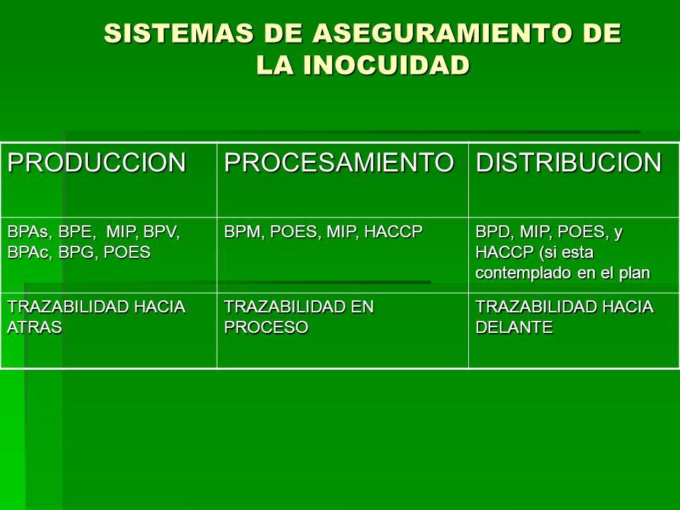 SISTEMAS DE ASEGURAMIENTO DE LA INOCUIDAD
