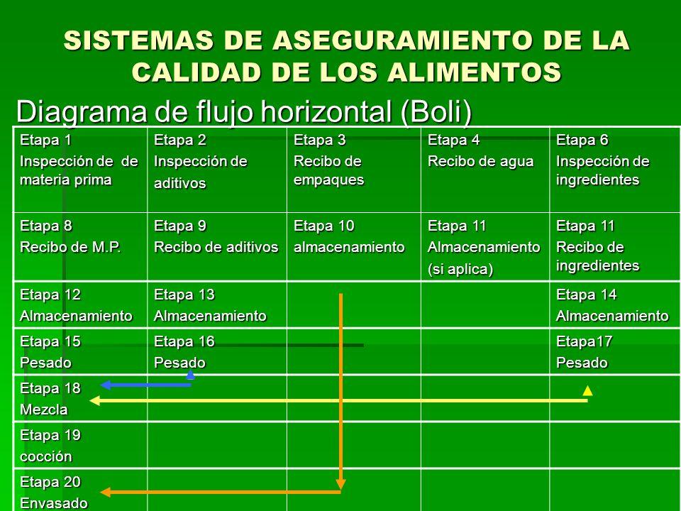 SISTEMAS DE ASEGURAMIENTO DE LA CALIDAD DE LOS ALIMENTOS