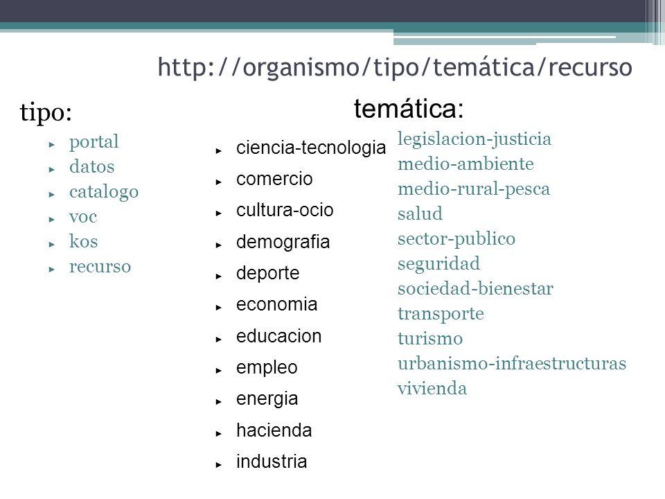 temática: http://organismo/tipo/temática/recurso tipo: portal datos