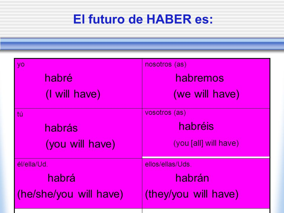El futuro de HABER es: habré (I will have) habremos (we will have)