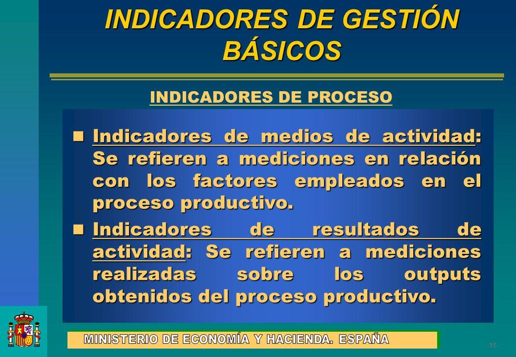 INDICADORES DE GESTIÓN BÁSICOS INDICADORES DE PROCESO