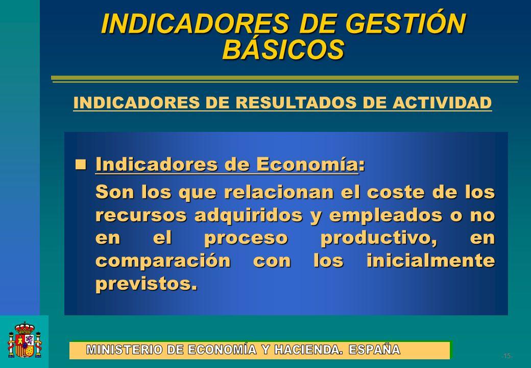 INDICADORES DE GESTIÓN BÁSICOS