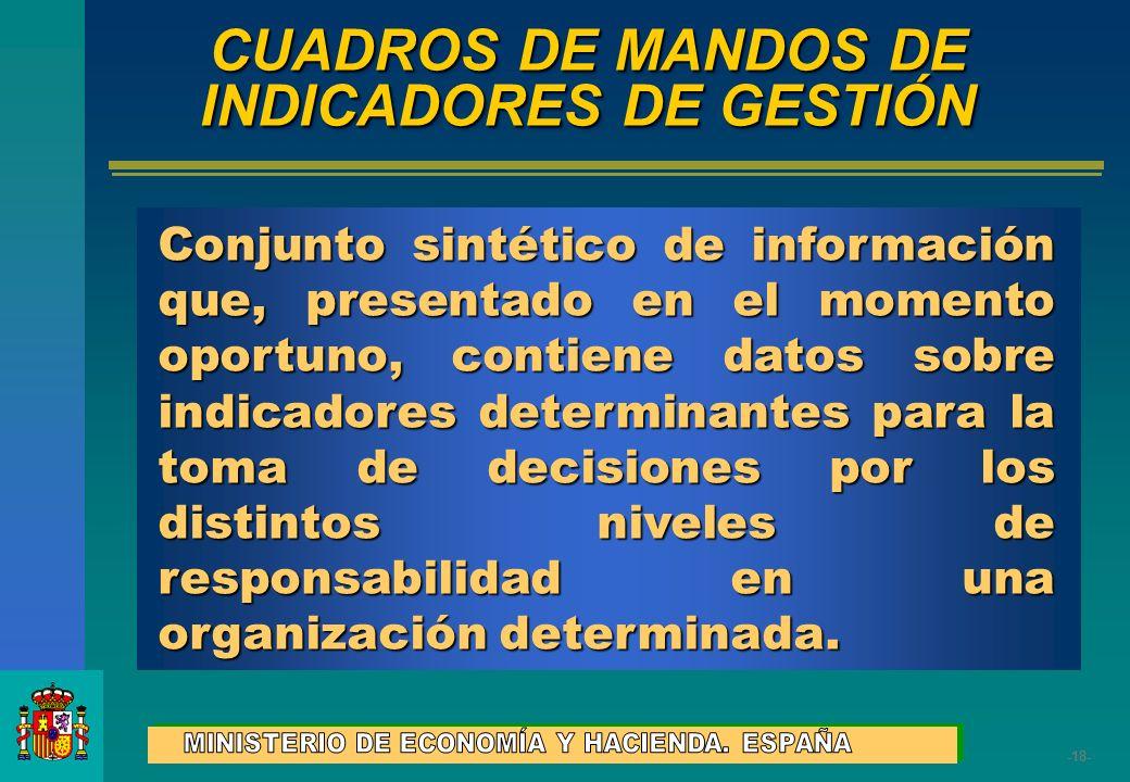 CUADROS DE MANDOS DE INDICADORES DE GESTIÓN
