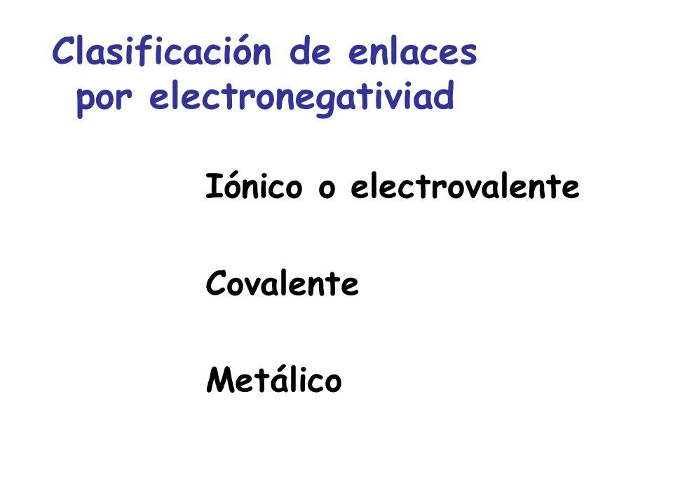 Clasificación de enlaces por electronegativiad
