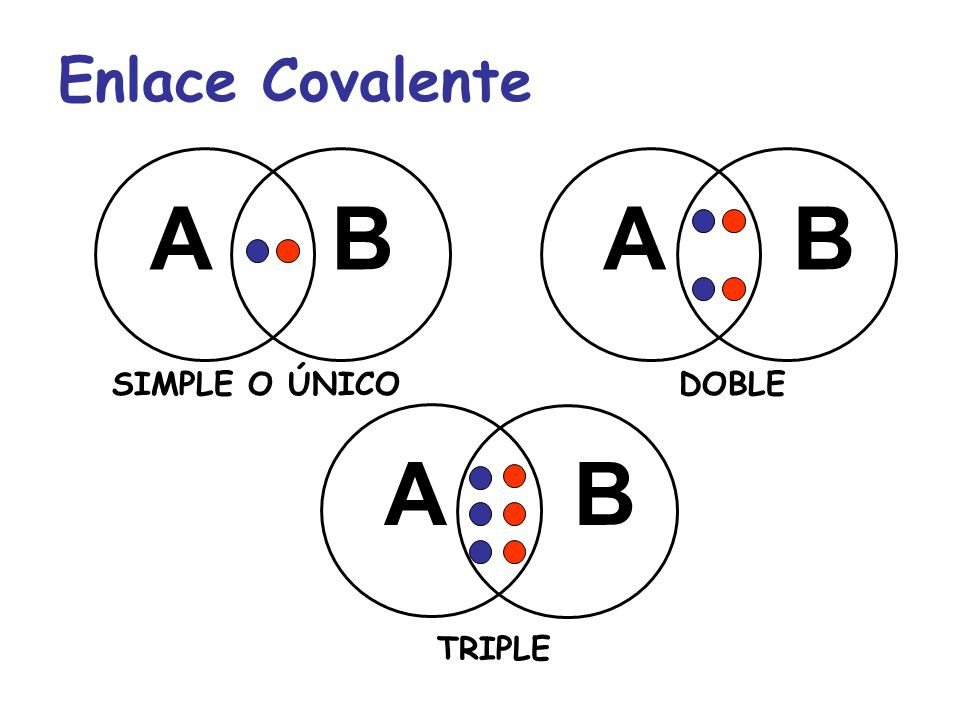 Enlace Covalente A B A B SIMPLE O ÚNICO DOBLE A B TRIPLE