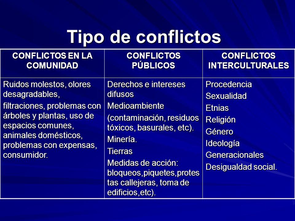 CONFLICTOS EN LA COMUNIDAD CONFLICTOS INTERCULTURALES
