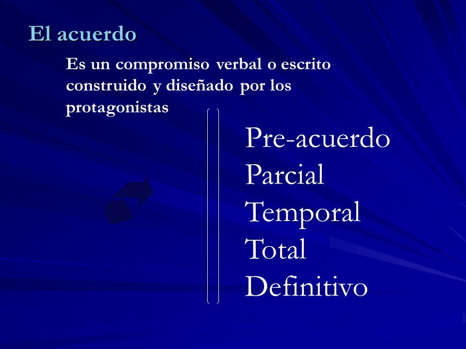 Pre-acuerdo Parcial Temporal Total Definitivo El acuerdo