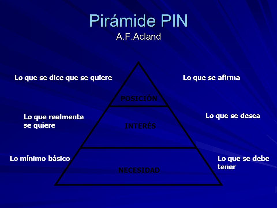Pirámide PIN A.F.Acland Lo que se dice que se quiere Lo que se afirma