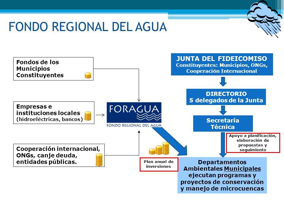 FONDO REGIONAL DEL AGUA
