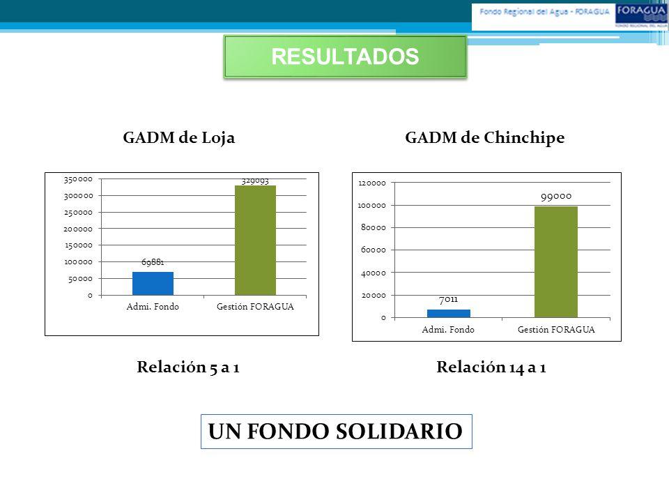 RESULTADOS UN FONDO SOLIDARIO GADM de Loja GADM de Chinchipe