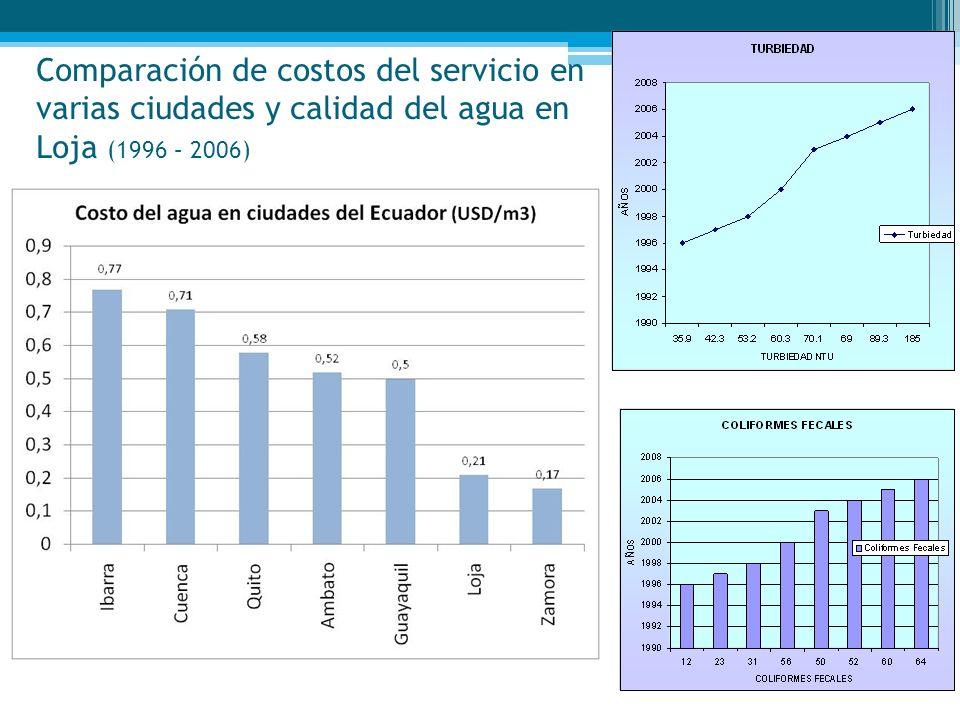 Comparación de costos del servicio en varias ciudades y calidad del agua en Loja (1996 – 2006)