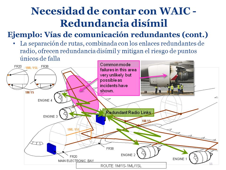Necesidad de contar con WAIC - Redundancia disímil