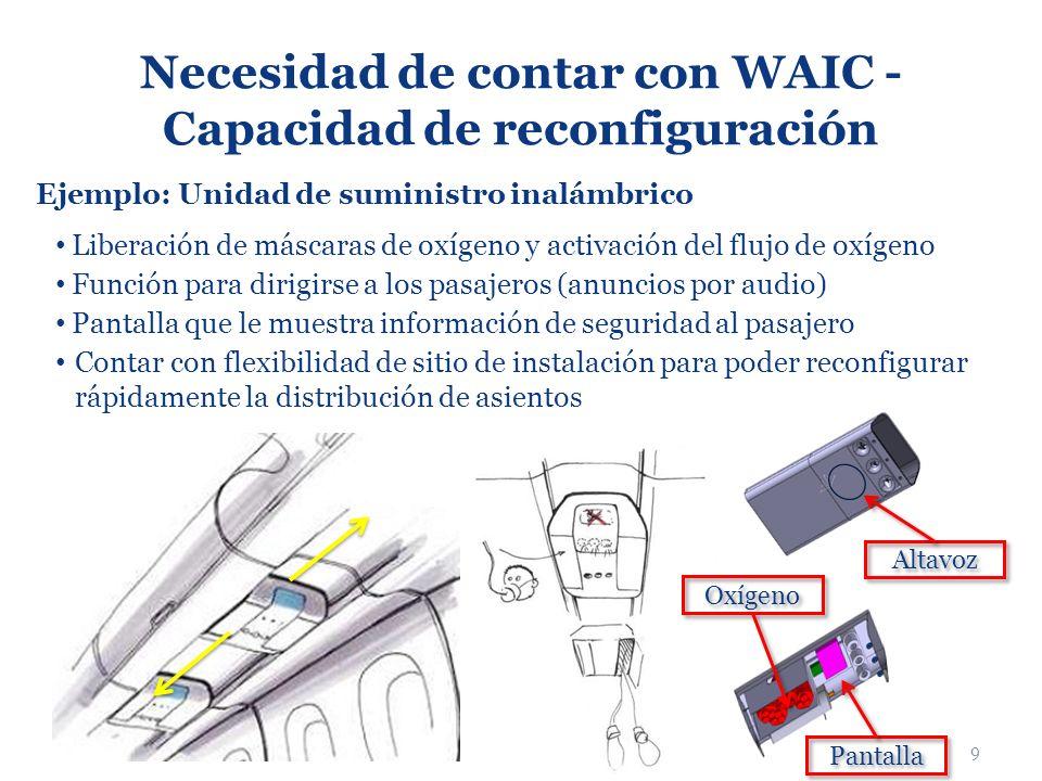 Necesidad de contar con WAIC - Capacidad de reconfiguración