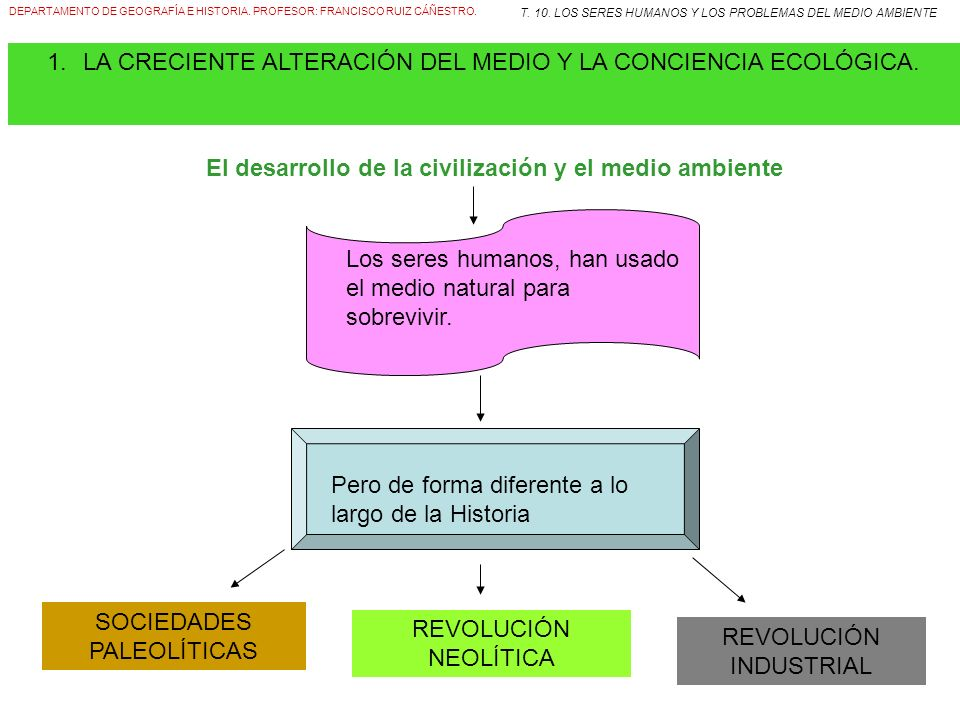 El desarrollo de la civilización y el medio ambiente