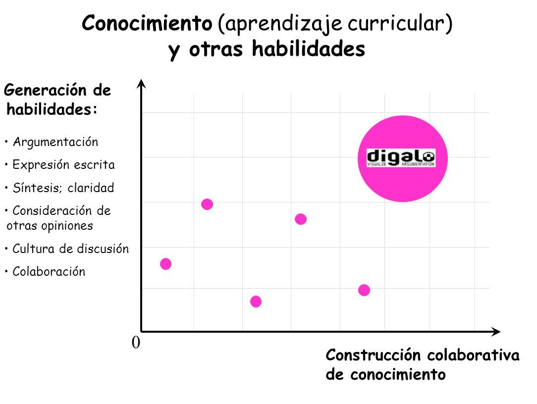 Conocimiento (aprendizaje curricular) y otras habilidades