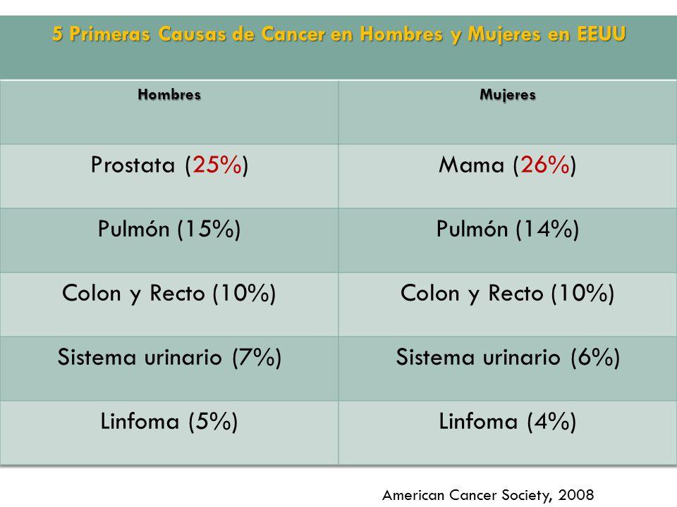 5 Primeras Causas de Cancer en Hombres y Mujeres en EEUU