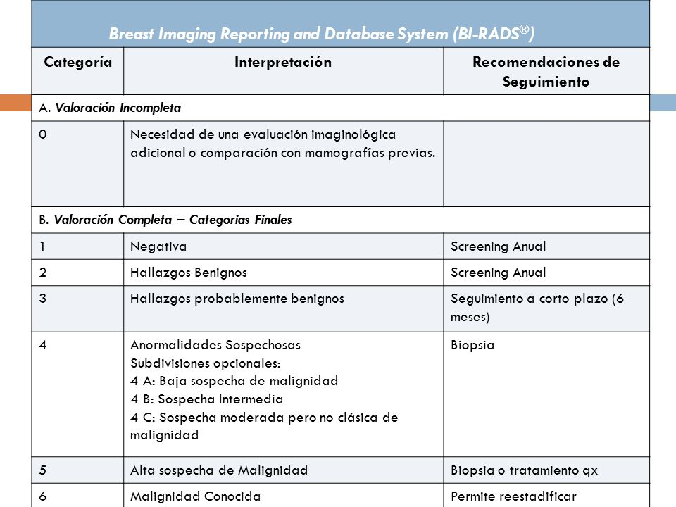 Breast Imaging Reporting and Database System (BI-RADS®)