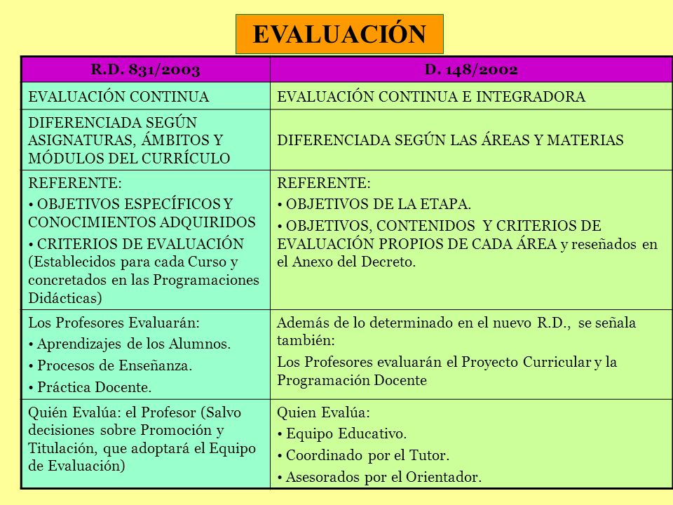 EVALUACIÓN R.D. 831/2003 D. 148/2002 EVALUACIÓN CONTINUA