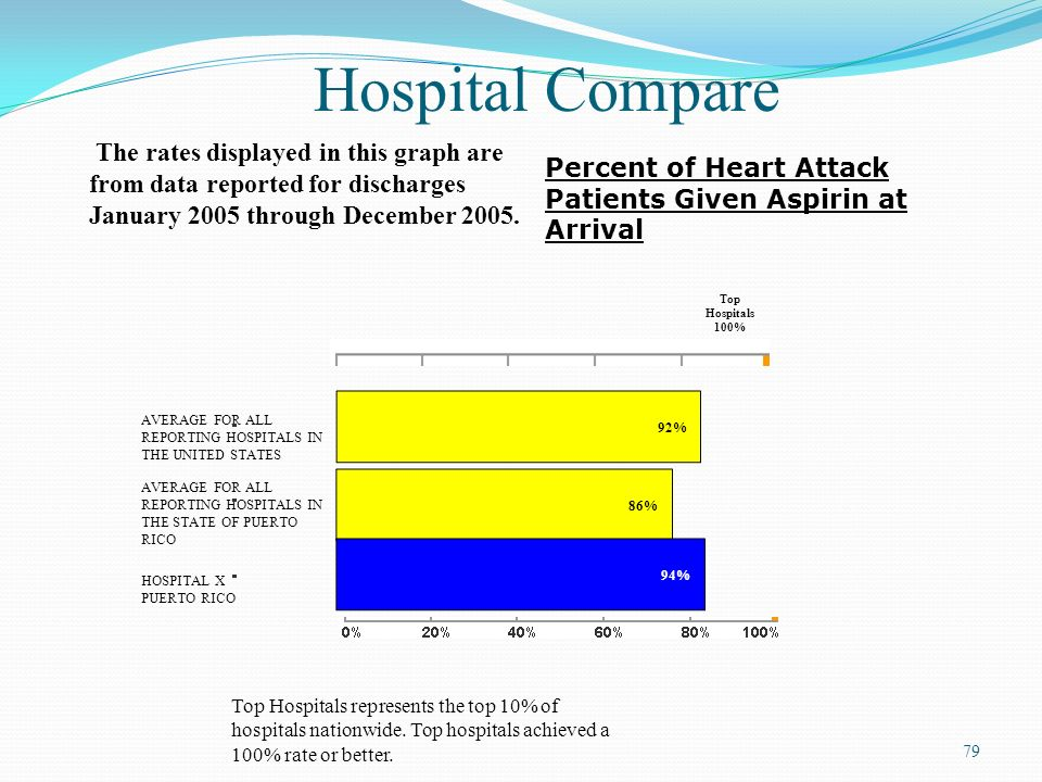 Hospital Compare The rates displayed in this graph are from data reported for discharges January 2005 through December 2005.