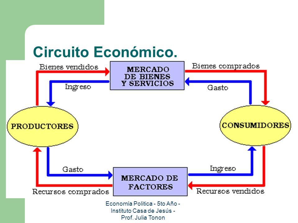 Circuito Economico : Introducción a la economía ppt descargar